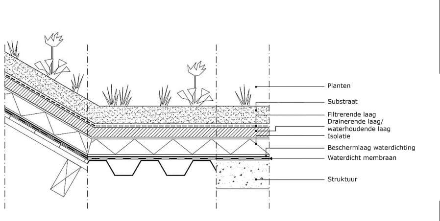 eenlaag tweelagen drielagen eenlagig tweelagig drielagig groendak drainage voordelen nadelen